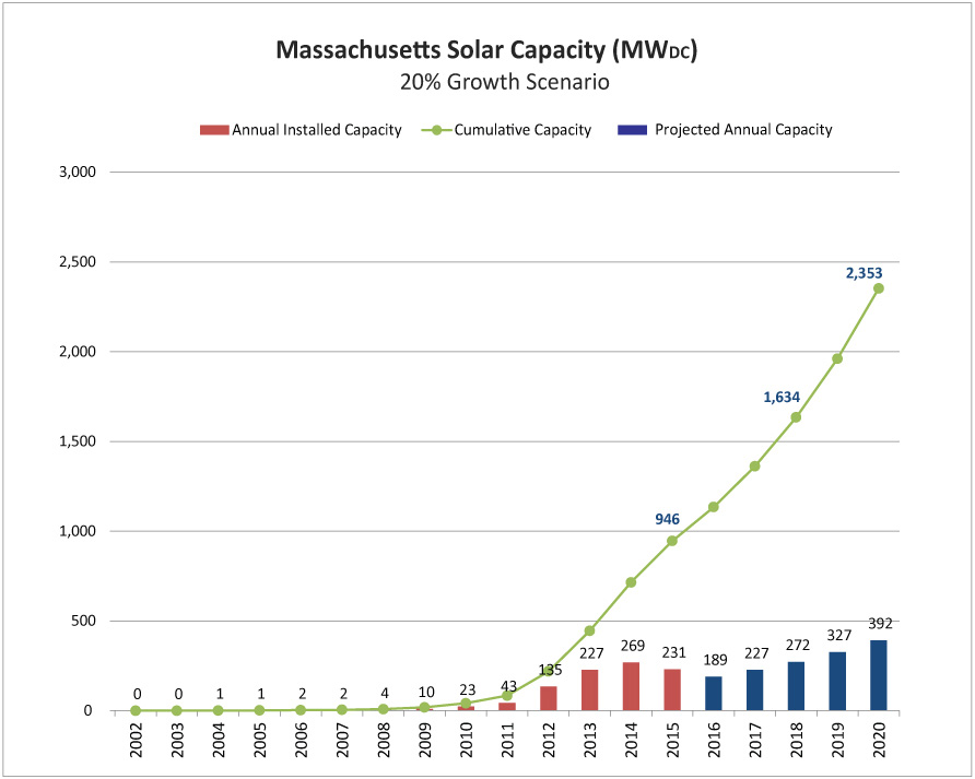 Mass_Solar_20percent_growth_v2