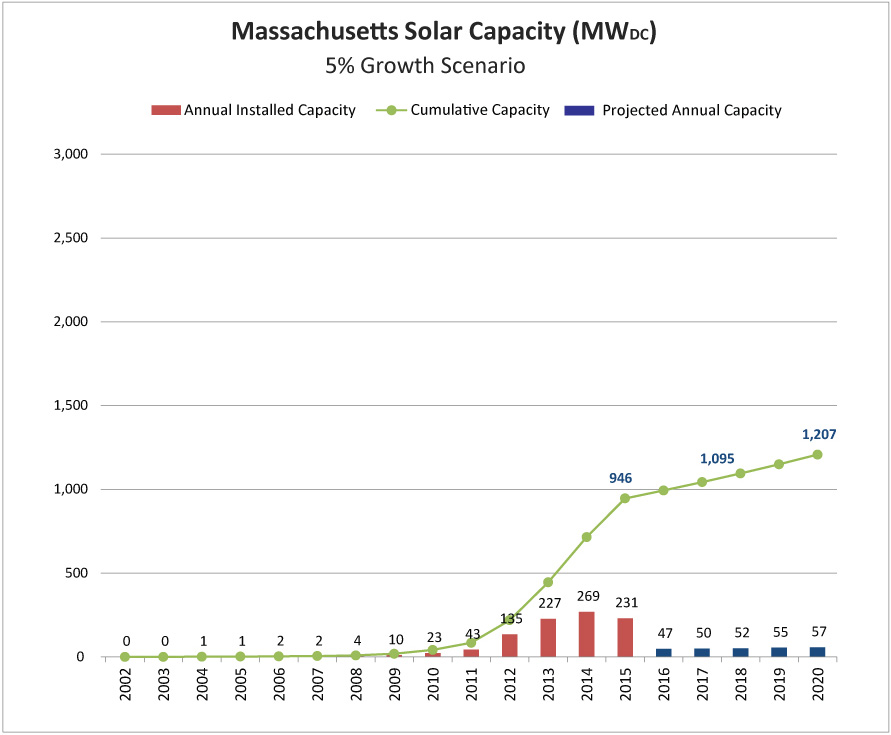 Mass_Solar_5percent_growth_v2