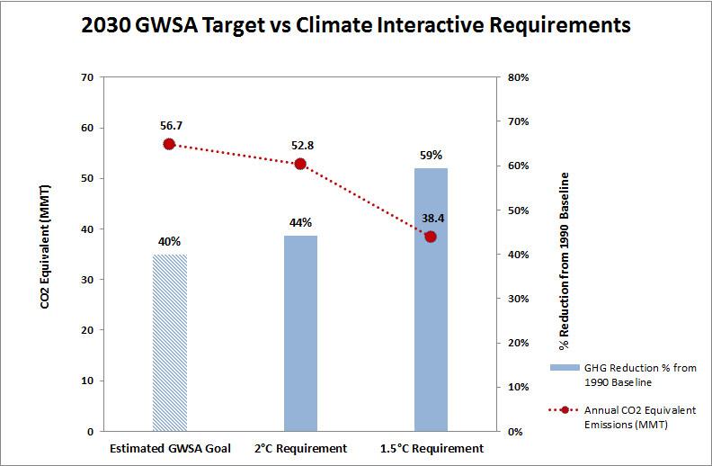 GWSA_2030_goals