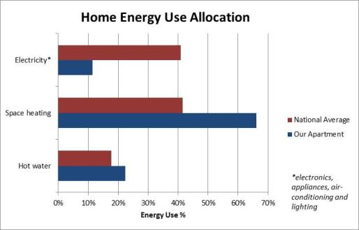 apartment_energy_allocation