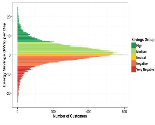 OD_savings_distribution