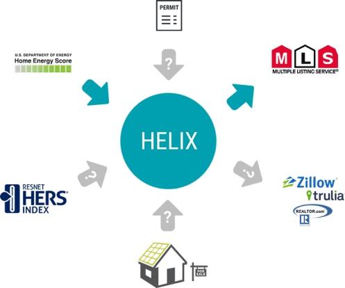 HELIX-chart